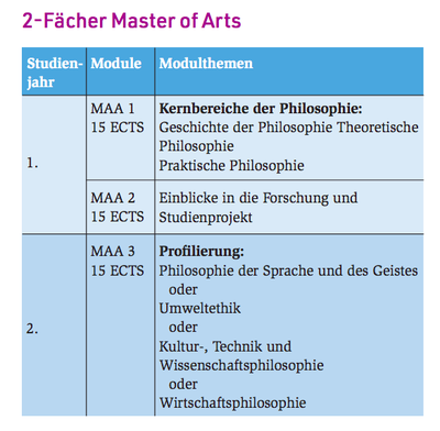 2-Fächer Master of Arts