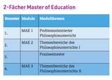 2-Fächer Master of Education