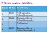2-Fächer Master of Education